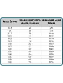 Бетон В-22,5
